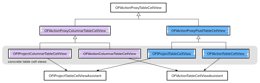 Class diagram showing code sharing between Fluid and Custom Columns layout