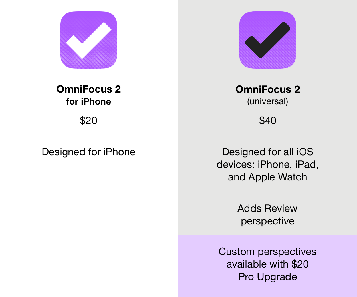 Different editions of OmniFocus for iPhone and iOS