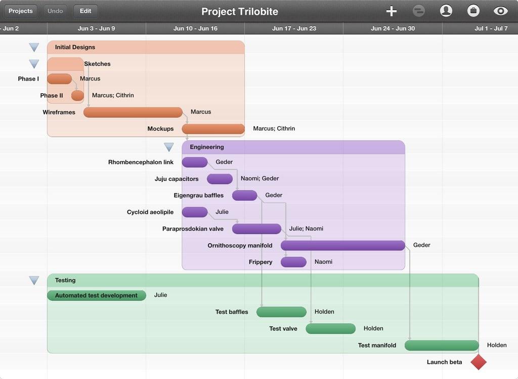 Omniplan per iPad