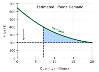 iphone-econ.png